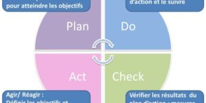 Qualité- Certification ISO9001- Officine-PDCA- SFC Formation Consulting